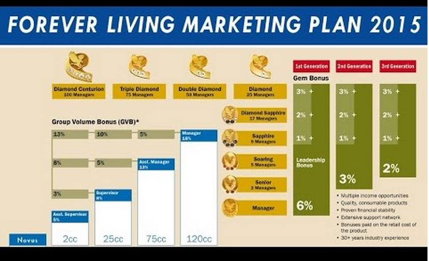 Forever Living Distributors | Is ForeverLiving one of the top mlm