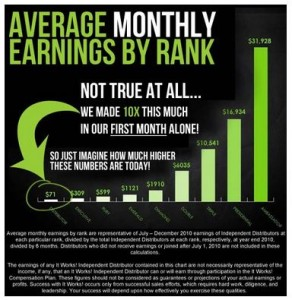 It Works Monthly Earnings - Should I sell ItWorks