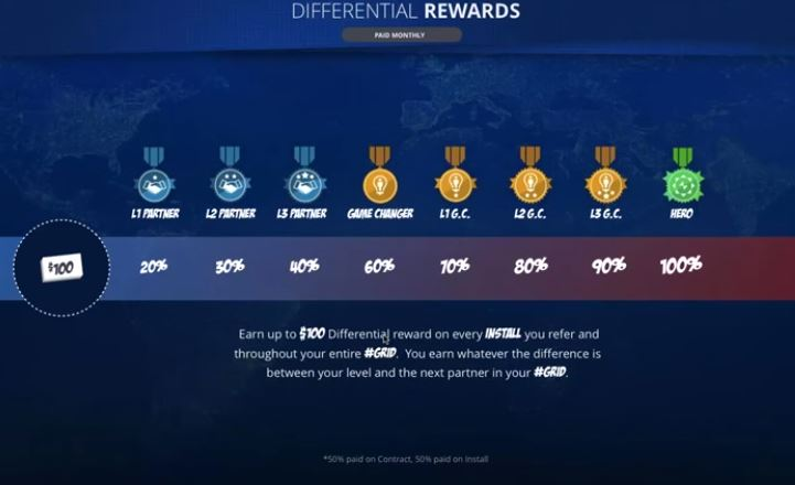 Powur Differential Reward