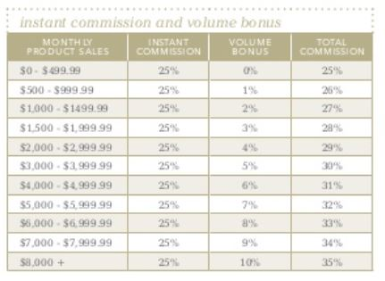 UpperCaseLiving Compensation Plan