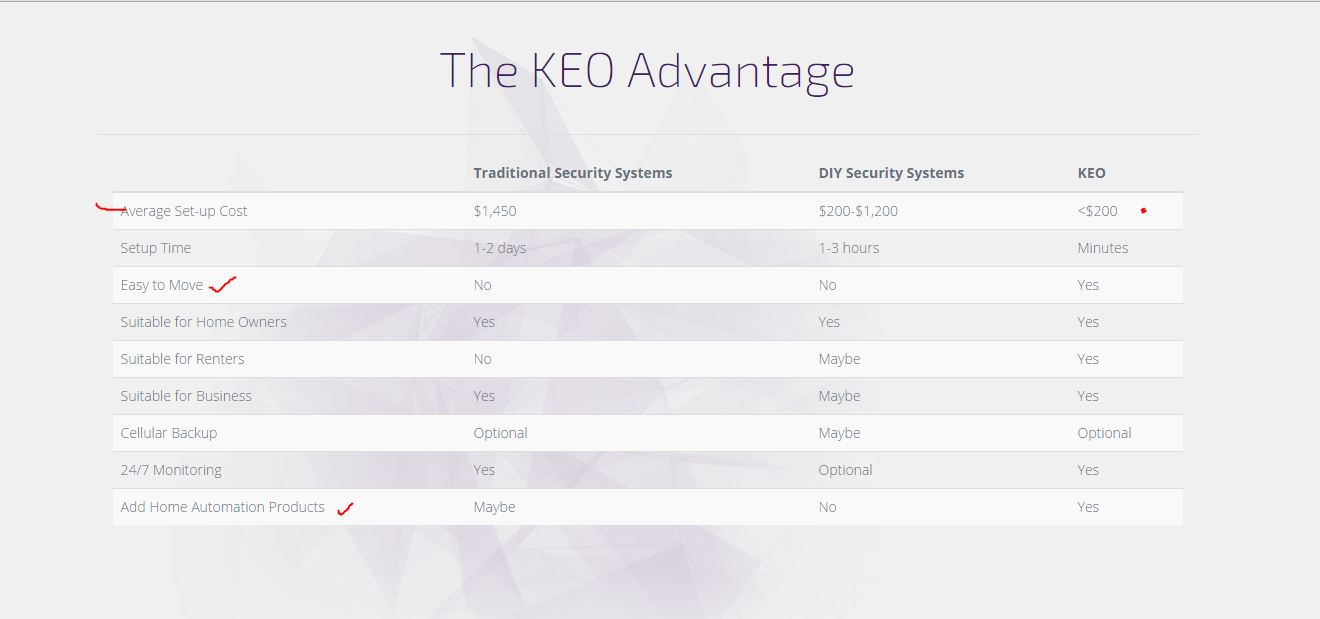 keo smart home review